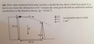With what minimum horizontal velocity u should the