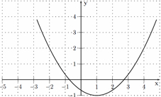 the graph of a function f is given. Use the graph