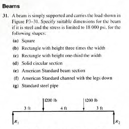 A beam is simply supported and carries the load sh