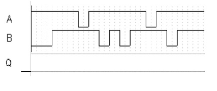 1. Apply the following waveform to the NAND latch