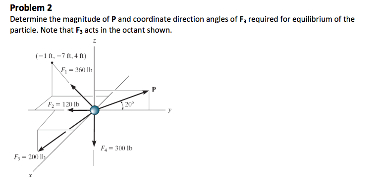 Determine the magnitude of P and coordinate direct