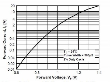 Based on the Forward Voltage Characteristics of th