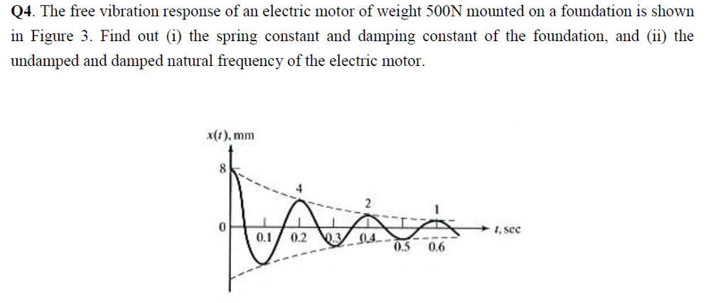 Solved the free vibration response of an electric motor o for Motor oil 101 answers