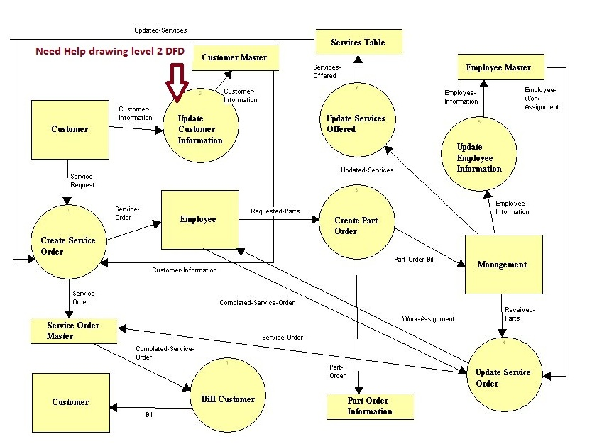 i need help drawing a level 2 data flow diagram fo - How To Create Dfd Diagram