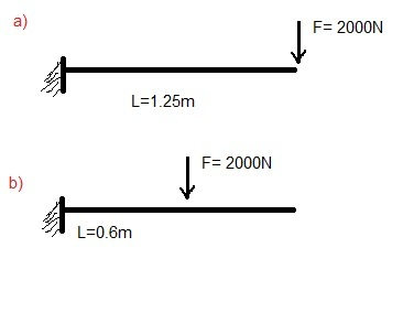 Find bending moment diagram and shear force diagra