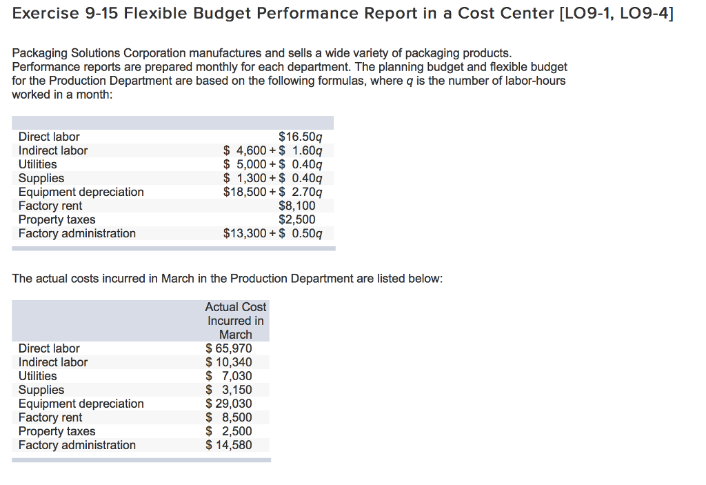 Solved exercise 9 15 flexible budget performance report i for Flexible budget performance report template