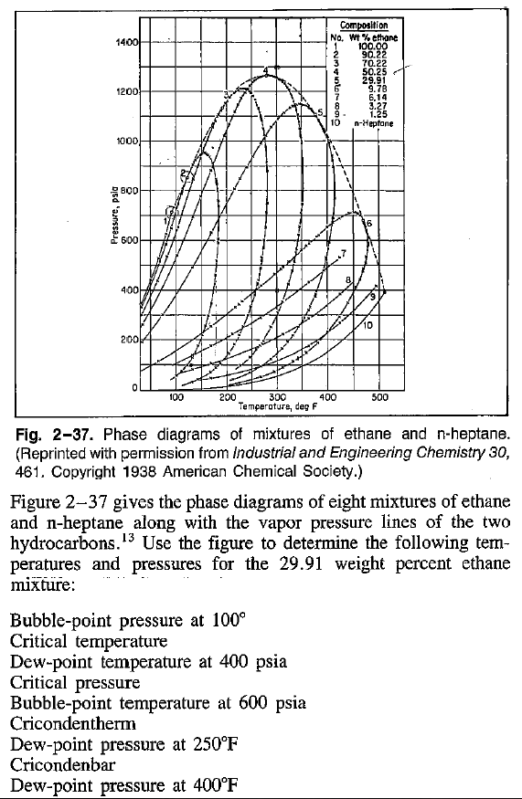 solved  phase diagrams of mixtures of ethane and n