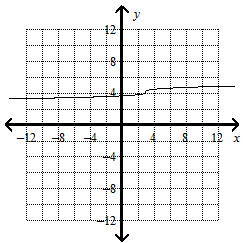 Graph y=4 +1/3 cubed root x-3