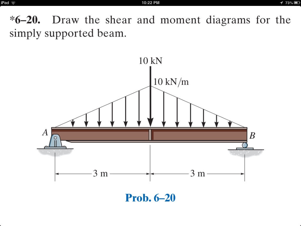 Draw the shear and moment diagrams for the simply