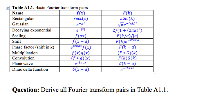 Solved basic fourier transform pairs derive all fourier t - Table of fourier transform ...