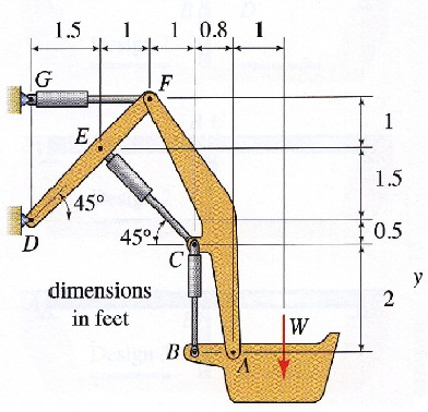 Given: A backhoe is shown. Hydraulic cylinders GF
