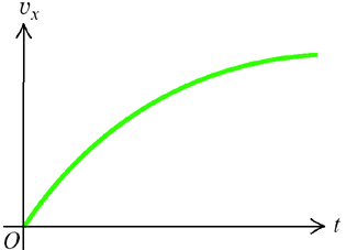 The figure below shows the velocity of a jogger as