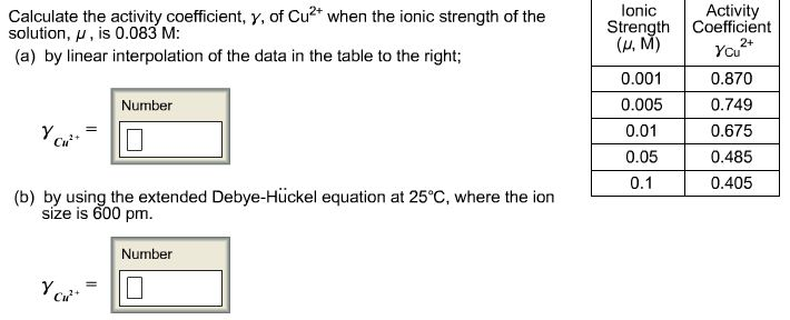 Calculate the activity coefficient, gamma, of Cu2+