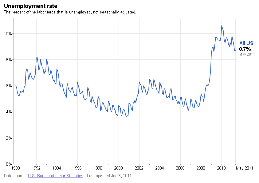 Current us economy about the labor markets?