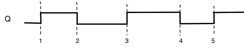 Plot the S and R inputs of a basic SR latch that g