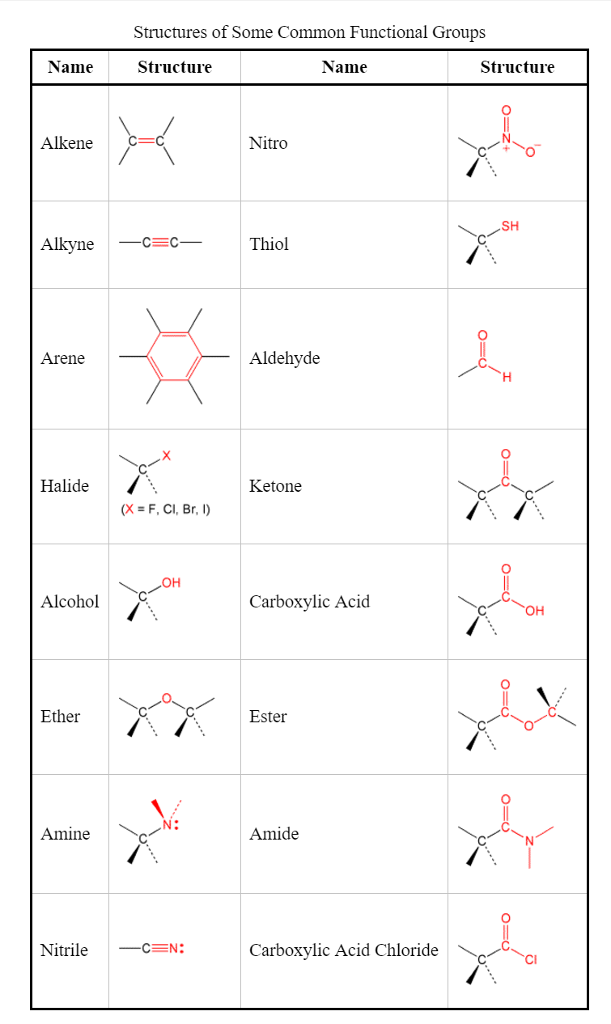 Solved identify the functional groups in the following mo for Table group 6 questions