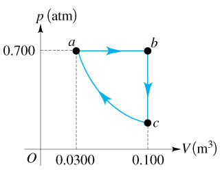 The Pv diagram in the figure (Figure 1) shows a he
