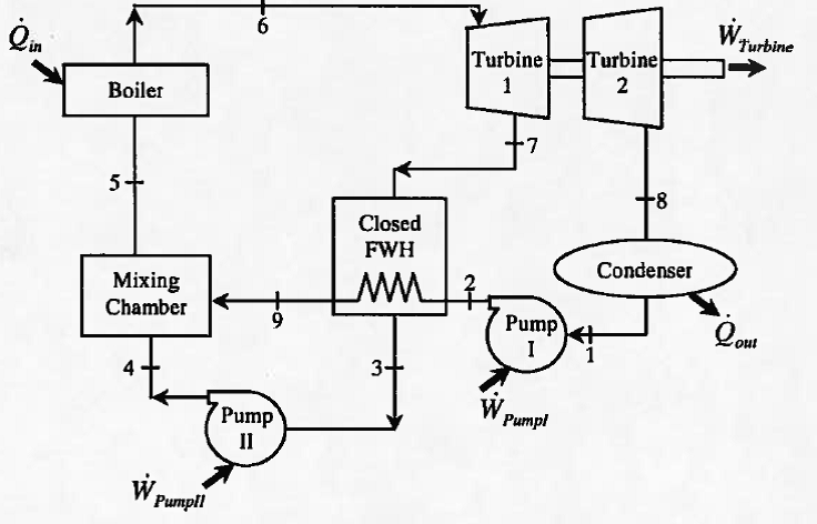 a power plant operates on a regenerative vapour po