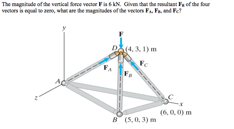 The magnitude of the vertical force vector F is 6