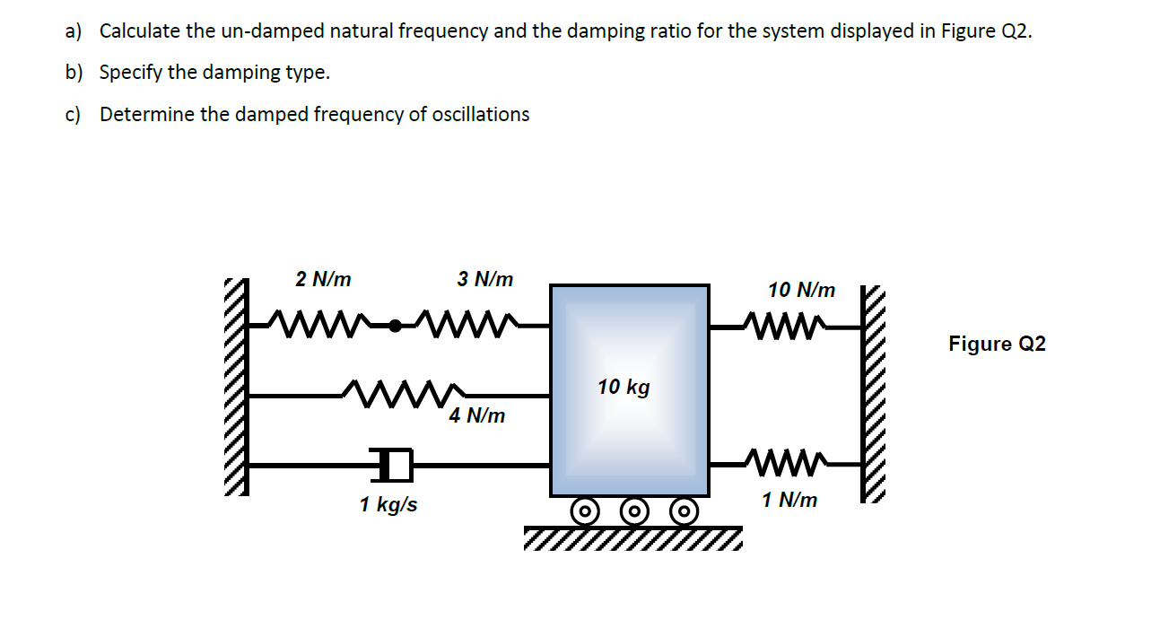 relationship of damping ratio and natural frequency