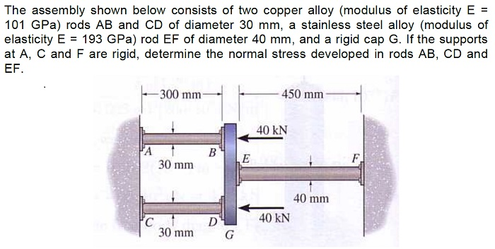 The assembly shown below consists of two copper al