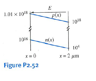Figure P2.52 gives the electron and hole concentra