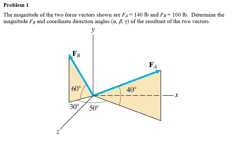 The magnitude of the two force vectors shown are F