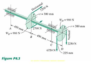 1.) Determine The Torque On The Shaft 2.) Draw Loa...   Chegg.com