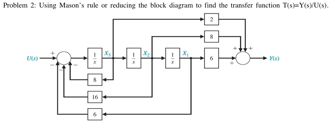 Using Mason's rule or reducing the block diagram t