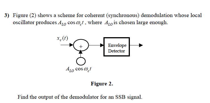 Figure (2) shows a scheme for coherent (synchronou
