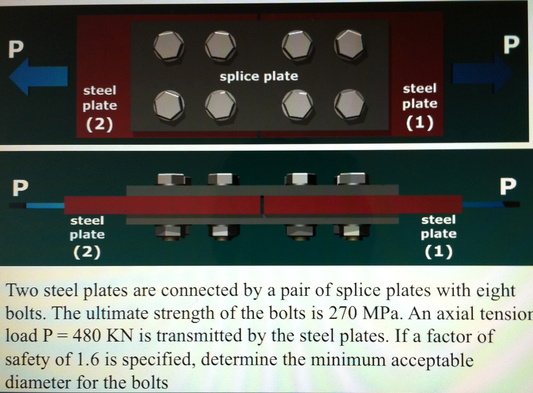Two steel plates are connected by a pair of spli