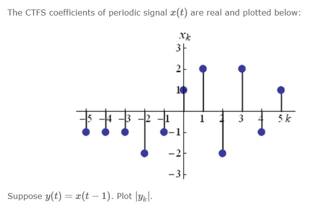 The CTFS coefficients for the periodic signals are