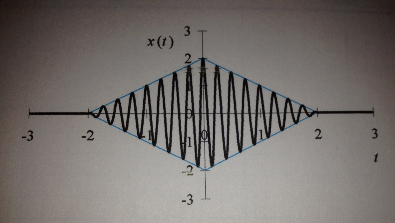 Is this an AM signal? What would the equation for