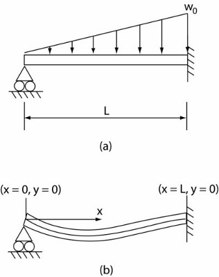 A uniform beam subject to a linearly increasing di