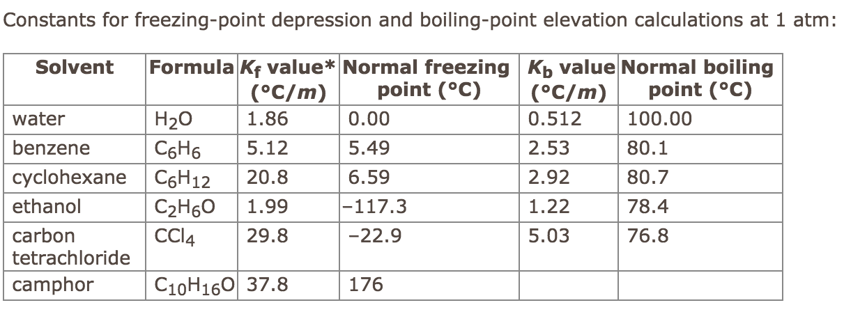 freezing point and boiling relationship