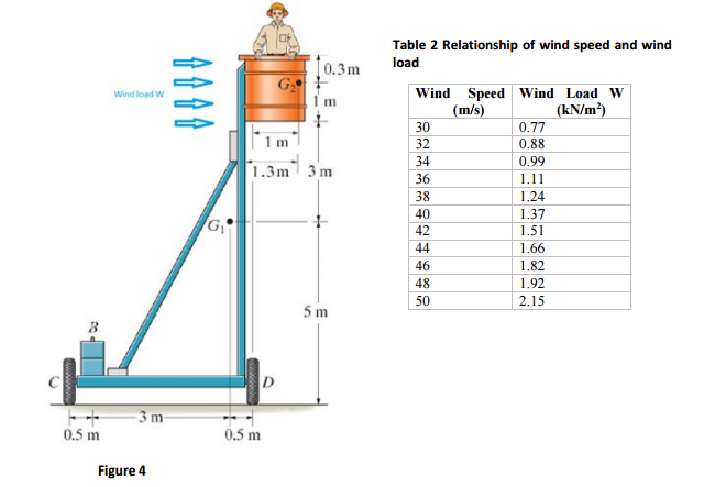 Solved the platform assembly figure 4 has a weight of 1 for Bca table 1 1 1 design wind speed