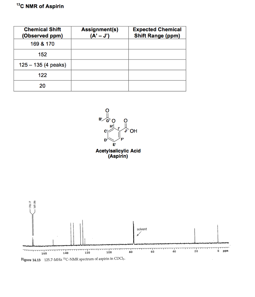 Solved interpret the 13c nmr of aspirin assign as many s for 13 c nmr shifts table