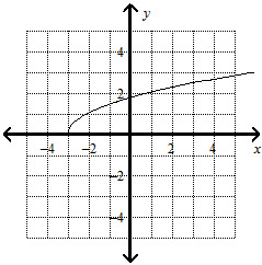 Graph y= square root x+3