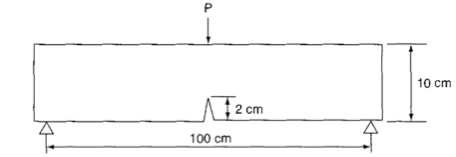 A 10 cm thick, 5 cm wide beam is subjected to a th