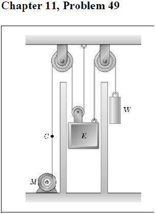 The elevator shown in the figure moves downward wi