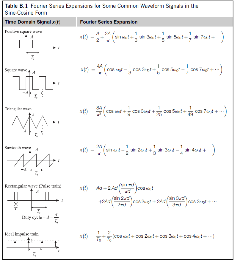 Solved text in the waveform shown in figure to 1 m - Fourier series transform table ...