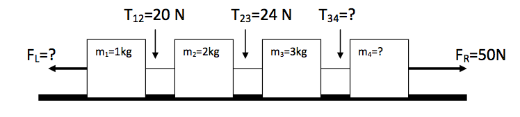 Four blocks of mass m1=1.0 kg, m2=2.0 kg, m3=3.0 k