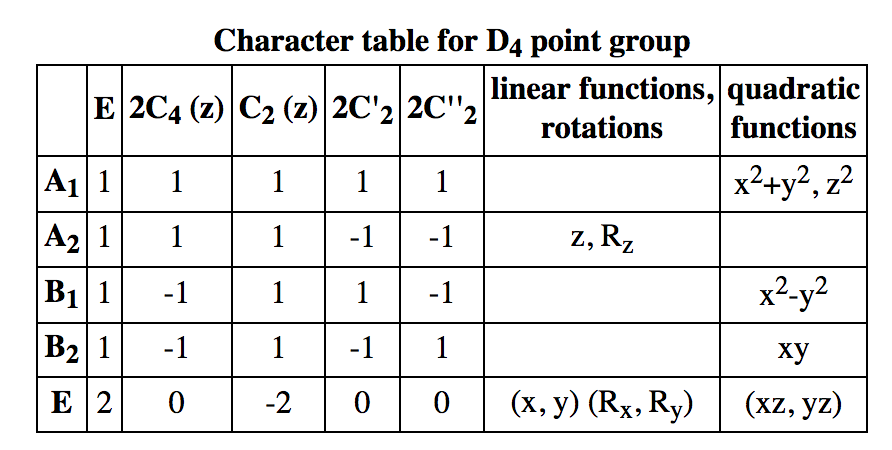 1 derive the character table for the d4 point gro for Table group 6 questions
