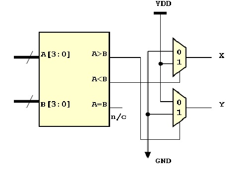 1. The circuit below shows a 4-bit magnitude compa