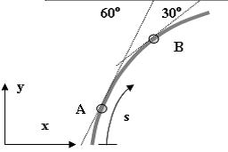 A particle moves along a curve as shown in the fig