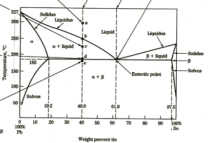 looking at the phase diagram for a 70  pb  30  sn