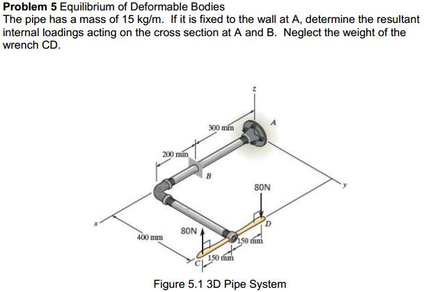 Equilibrium of Deformable Bodies The pipe has a m