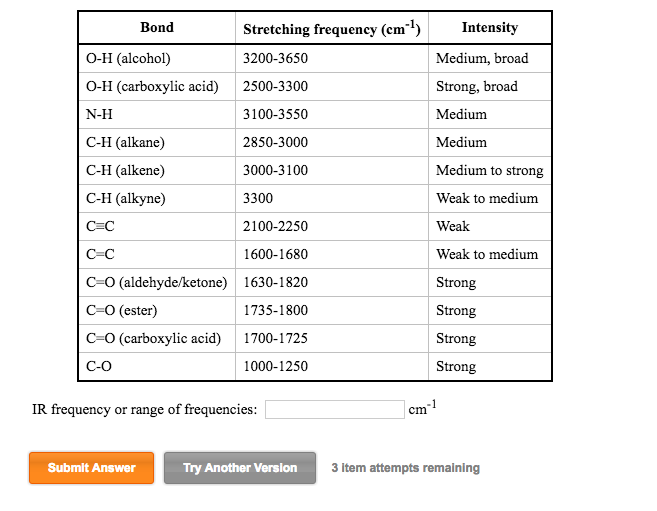 Solved in the box provided write the ir frequency or ran - Ir table for inorganic compounds ...