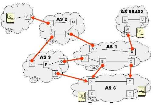 AS1, AS2, and AS3 are ISPs, peering with each othe