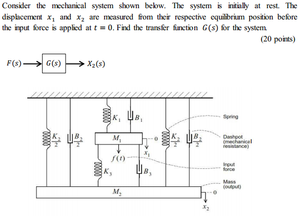 Consider the mechanical system shown below. The sy
